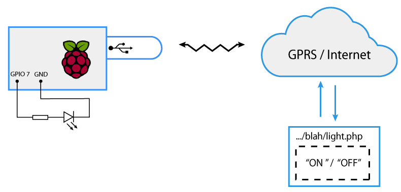 Basic Layout of the System
